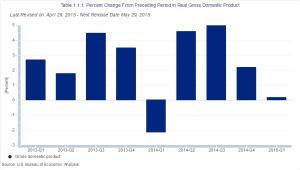 GDP 1Q15 chart