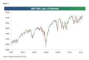 May 15 chart