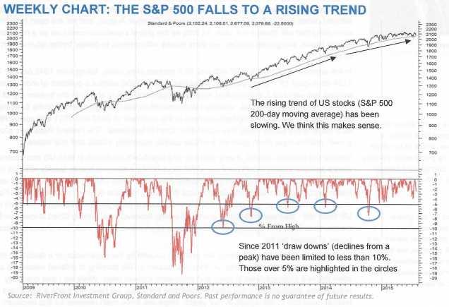 Aug 15 chart