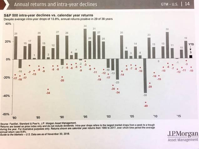 Market Update 12-6-18